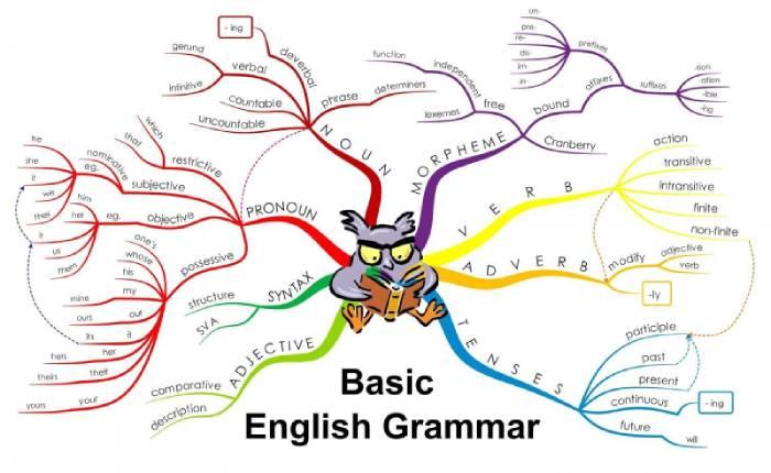 Học ngữ pháp thi Toeic thế nào là chuẩn và tốt nhất?